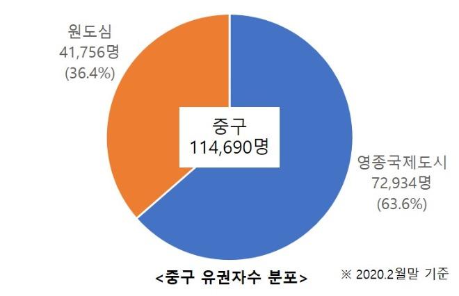 인구분포2_중구.jpg